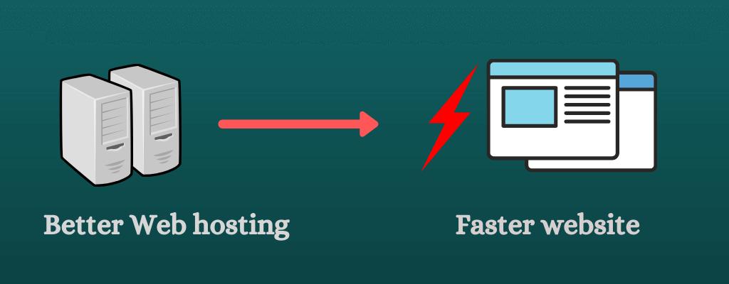 Change your hosting for better loading speed