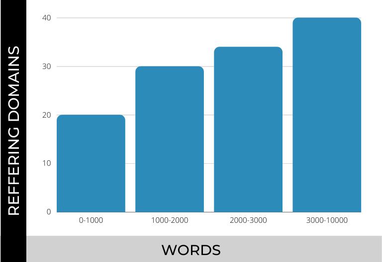 SEO Content case study - words length